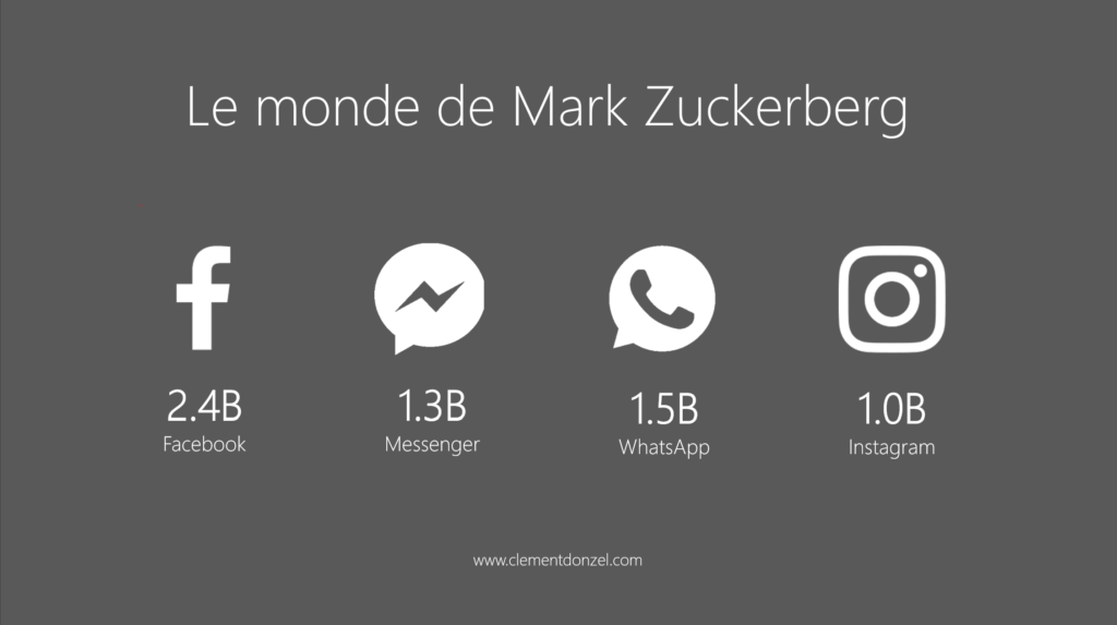 Facebook-Instagram-Messenger-Whatsapp-En-Chiffre-Zuckerberg
