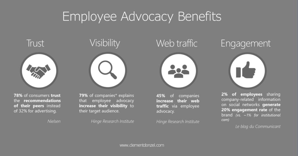 Mettre en place une stratégie d'employee advocacy