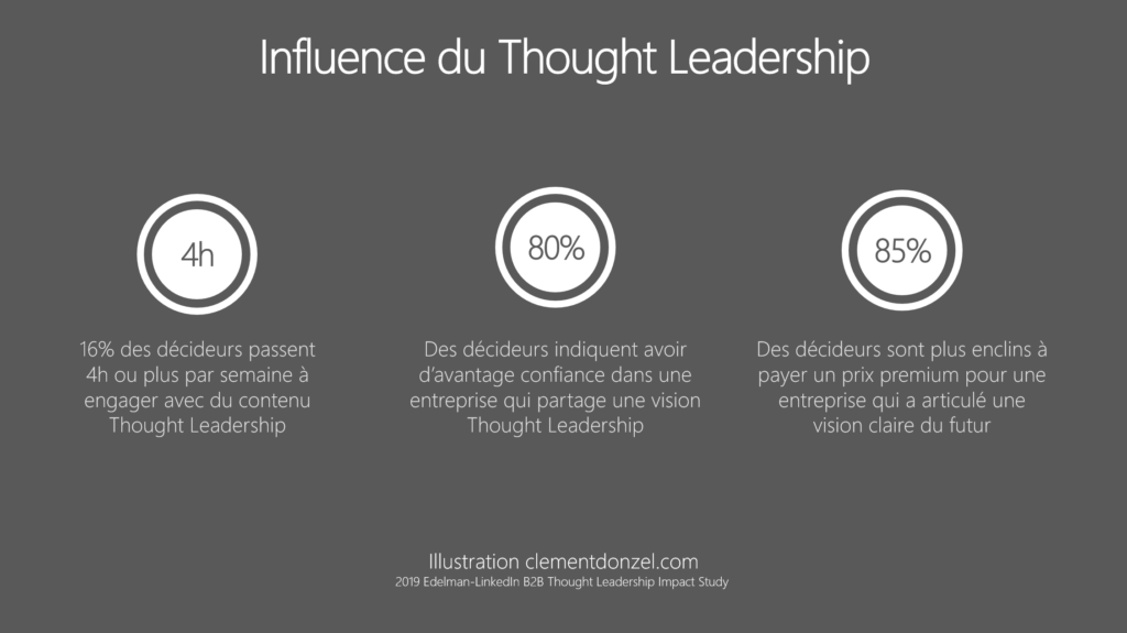 Influence du Thought Leadership sur les décideurs metiers
