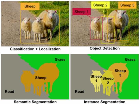 Modèle de Computer Vision pour catégoriser les élémens d'une image