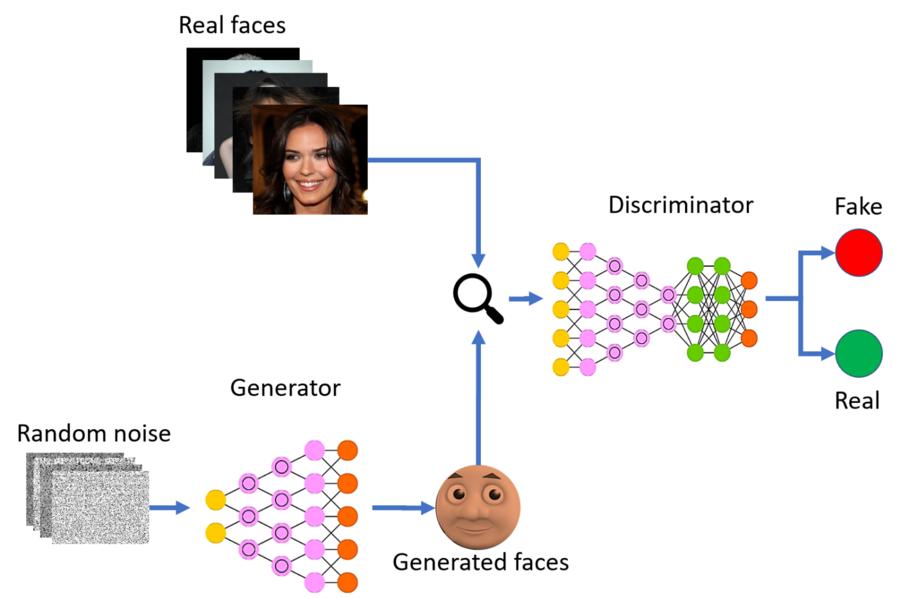 Le GAN, une des techniques pour créér des vidéos fakes